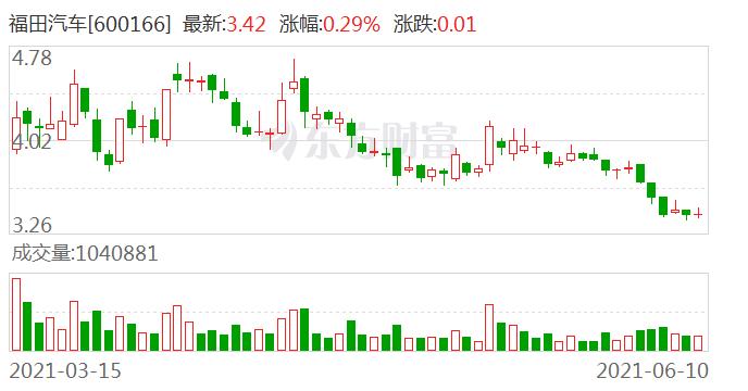 福田汽车收到京市财政局转支付的新能源汽车推广补贴4432万元