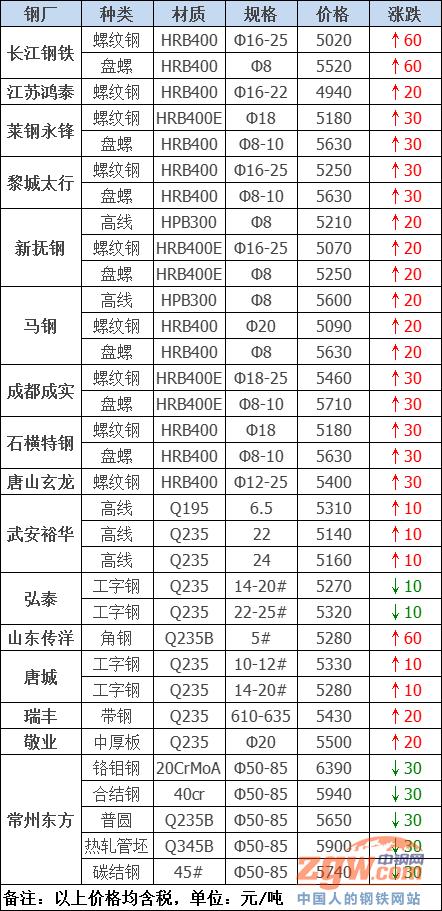 调价:再涨60!27家钢厂最新调价!