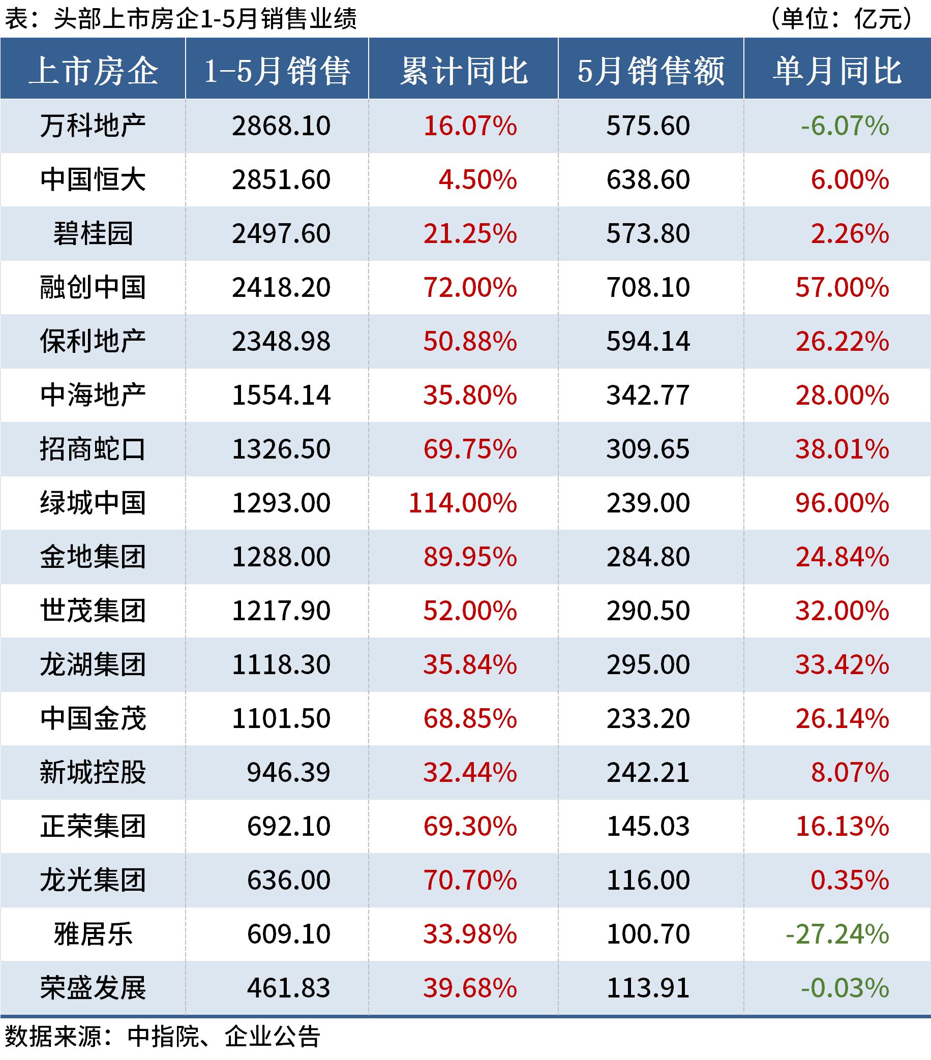 17家头部房企公布前5月业绩,7成房企销售额超千亿