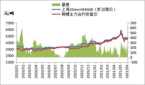 黑色期货集体上涨,钢价跟随走强