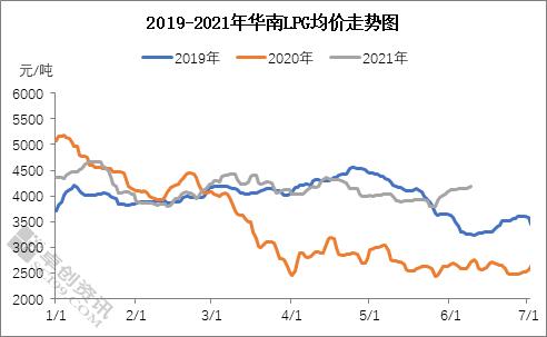 进口成本高位支撑 华南LPG市场淡季不淡