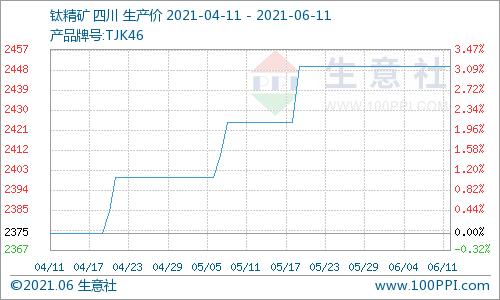 生意社:本周攀西地区钛精矿价格稳定为主(6.4-6.11)