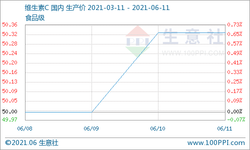 生意社:本周维生素C市场行情小幅上涨(6.7~6.11)