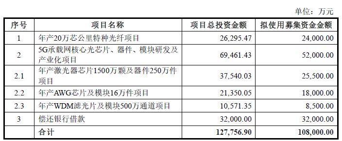 永鼎股份拟募资10.8亿元,将用于芯公里特种光纤项目
