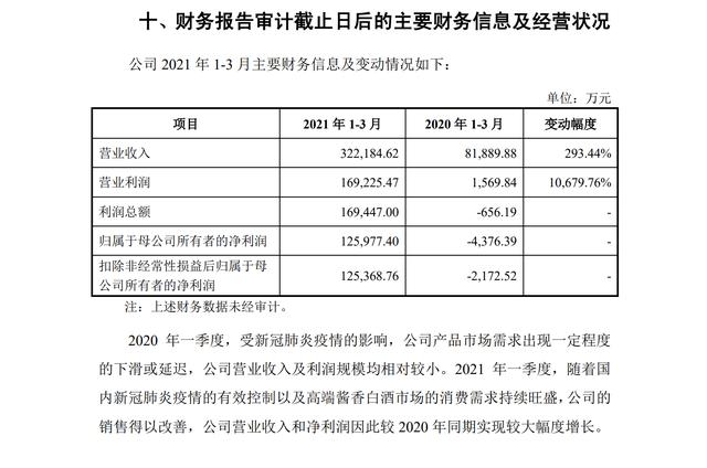 郎酒更新招股书:一季度营收超32亿元,同比增293.44%
