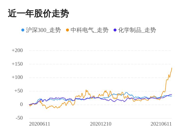 中科电气06月11日大涨,股价创历史新高