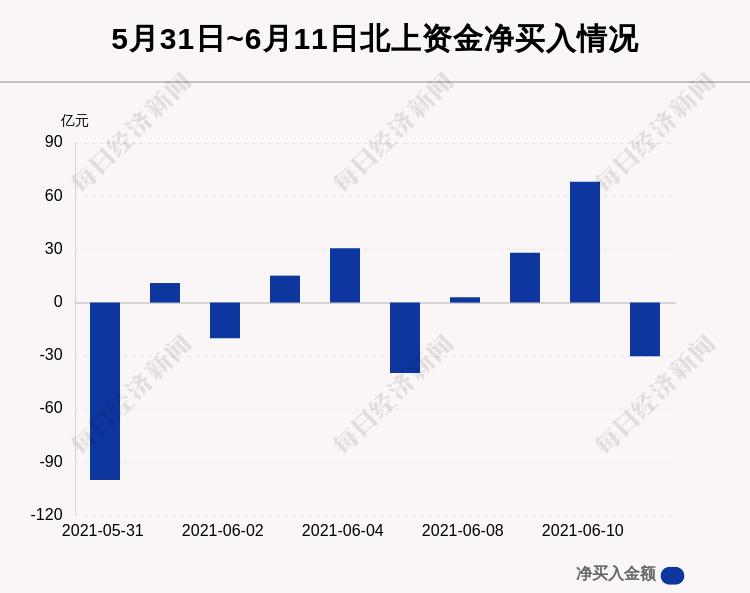 6月11日沪深股通净流出30.32亿,这只龙头被逆势买入8.31亿!