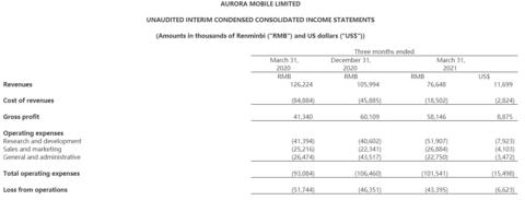 极光一季度营收同比下滑39%,净亏损4016.6万元