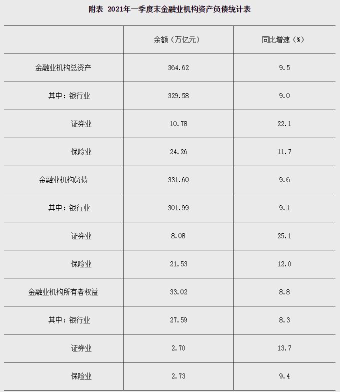 【金融街发布】央行:2021年一季度末金融业机构总资产364.62万亿元
