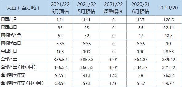 USDA上调2021/22年度全球大豆年末库存预估