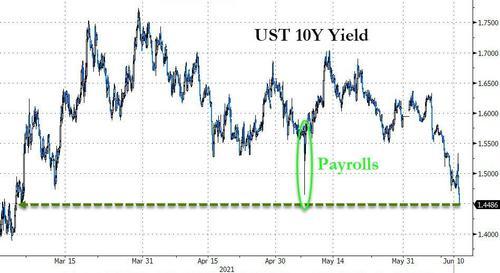 10年期美债收益率创3个月新低!美国CPI爆表 债市反而利空出尽?