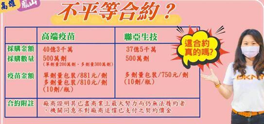"""蓝营议员爆料:台湾自产""""高端""""疫苗每剂881元新台币,是AZ疫苗8倍"""