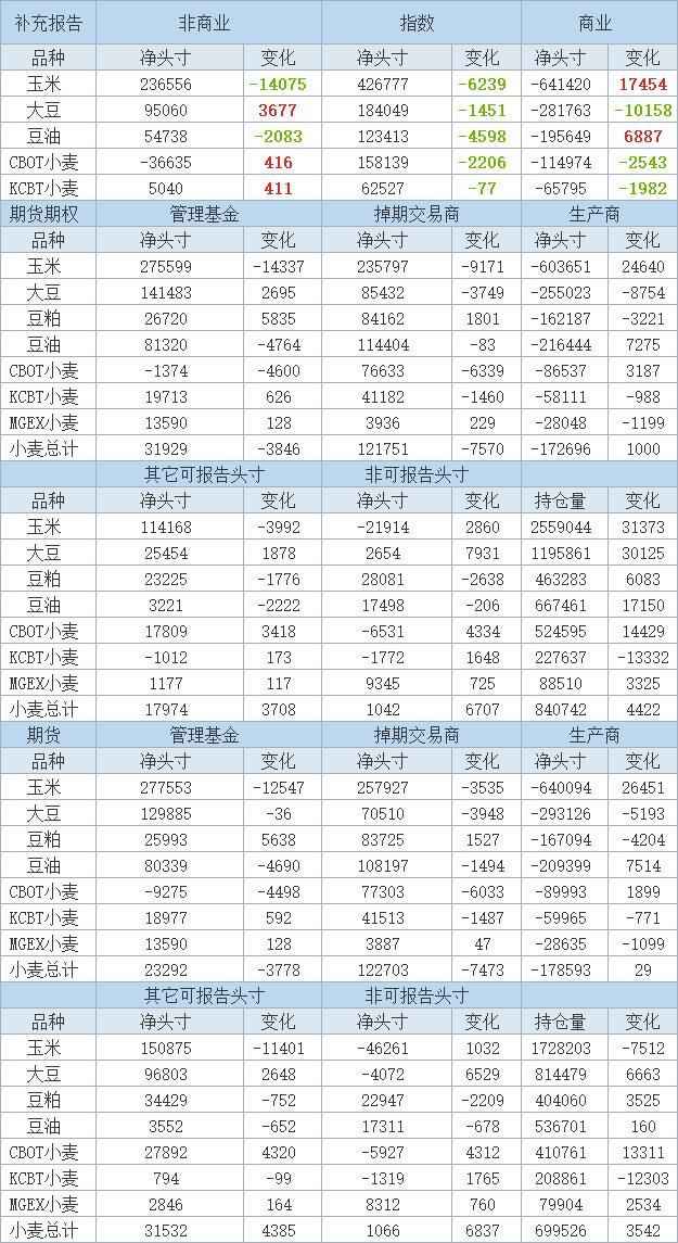 6月8日止当周投机客增持CBOT大豆期货及期权净多头头寸