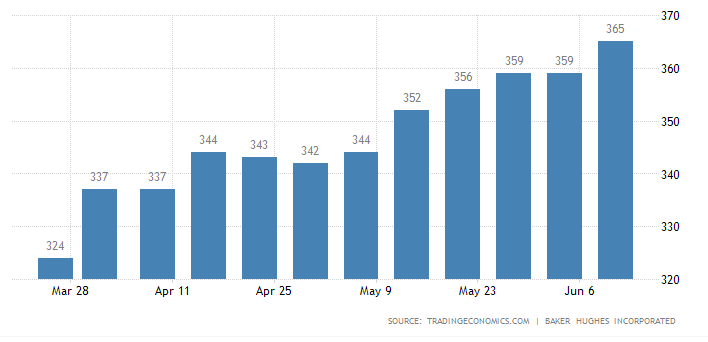 贝克休斯:美国钻井公司连续七周增加石油和天然气钻井平台、钻井平台创一个月以来最大单周增幅