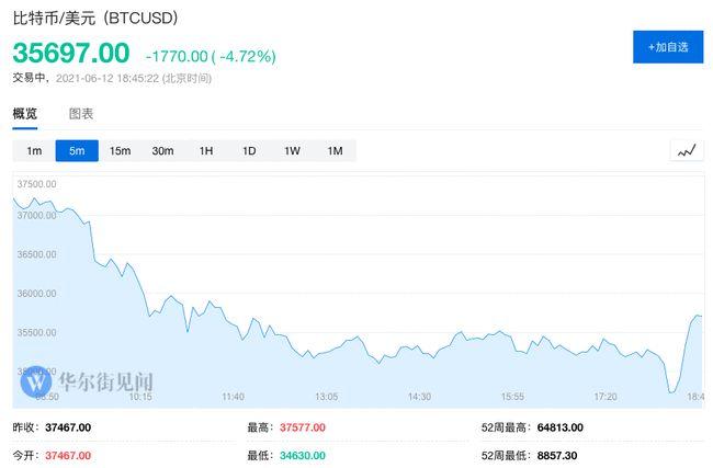 云南、青海等地围剿比特币挖矿:数字货币集体下挫 比特币跌超5%