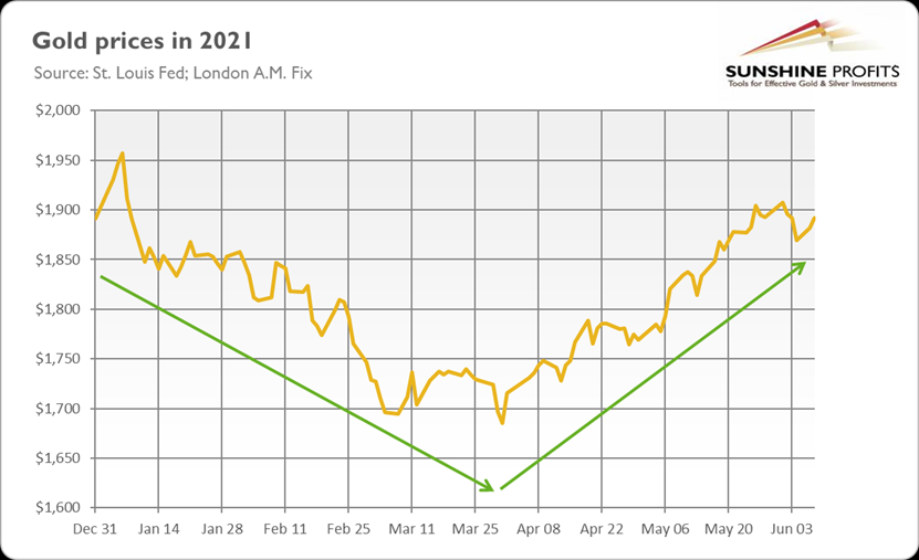 距离美联储收紧还很远?!黄金仍存在走高空间,但决定性上涨还需更多负面事件……