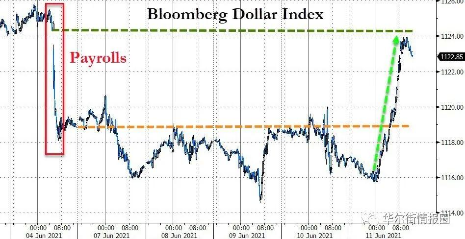大洗牌将至,通胀预期正在降温