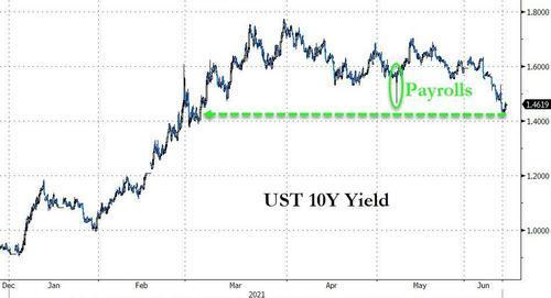 """""""诡异""""的一周:通胀爆表,但美债收益率大跌,科技股大涨"""