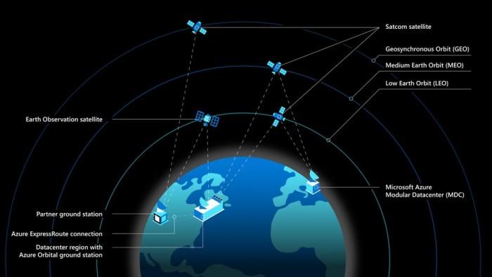 微软向FCC表明支持SpaceX的卫星互联网网络Starlink