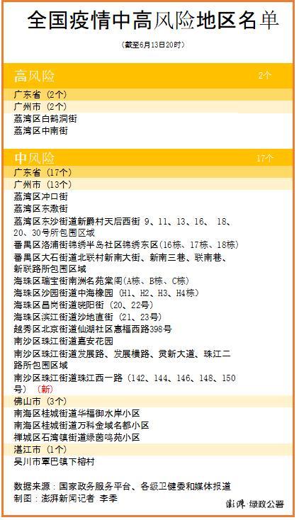 广州一地风险升级,全国现有高中风险区2+17个均在广东