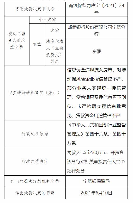 因信贷资金违规流入房市等 邮储银行宁波分行被罚230万元