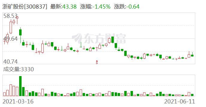 浙矿股份:浙创投拟减持公司不超5%股份