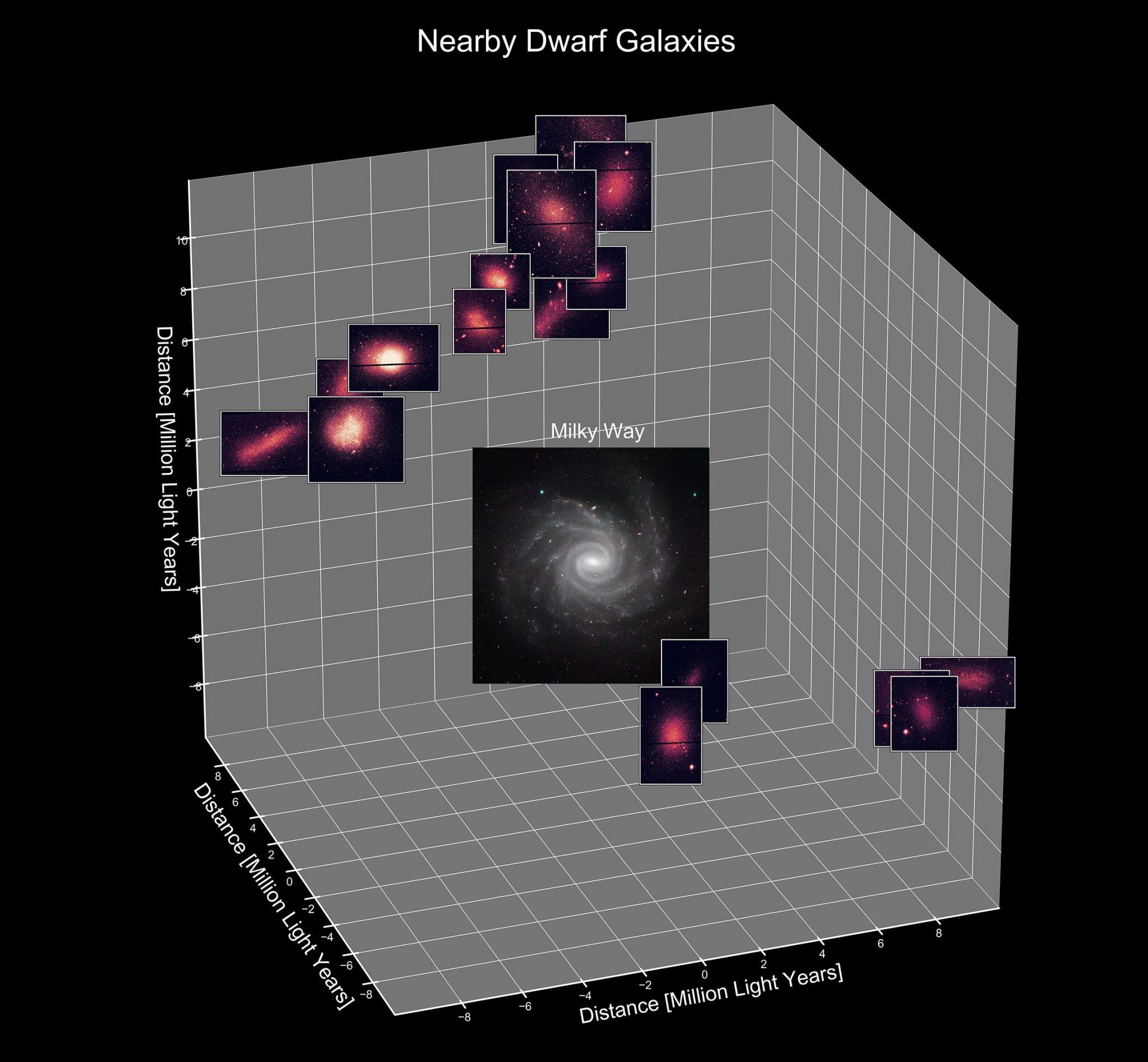"""研究发现36个矮星系同时出现新恒星诞生""""婴儿潮"""""""