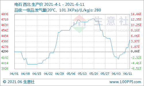生意社:本周西北电石价格上涨5.18%(6.7-6.11)