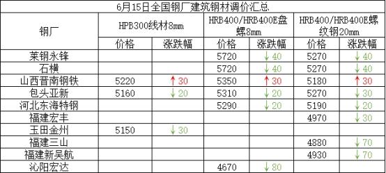 兰格建筑钢材日盘点(6.15):价格整体偏弱 成交一般