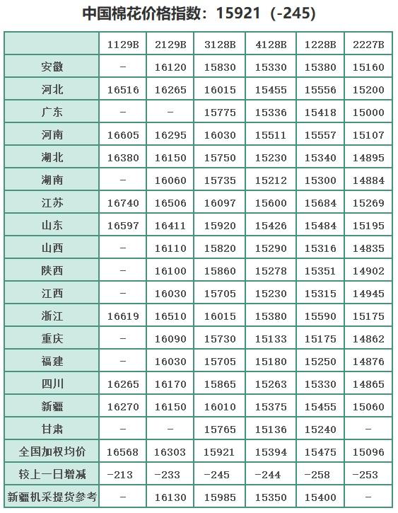 中国棉花价格指数(CC Index)及分省到厂价(6.15)