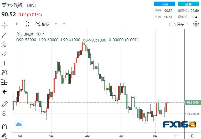 美元趋势或已由跌转涨、美元大涨行情一触即发!
