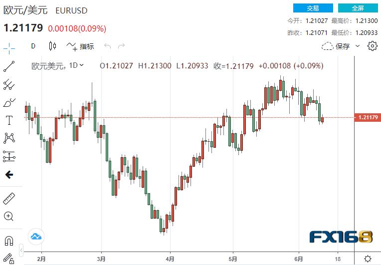 美联储或暗示货币政策前景发生变化?非美纷纷来到关键支撑