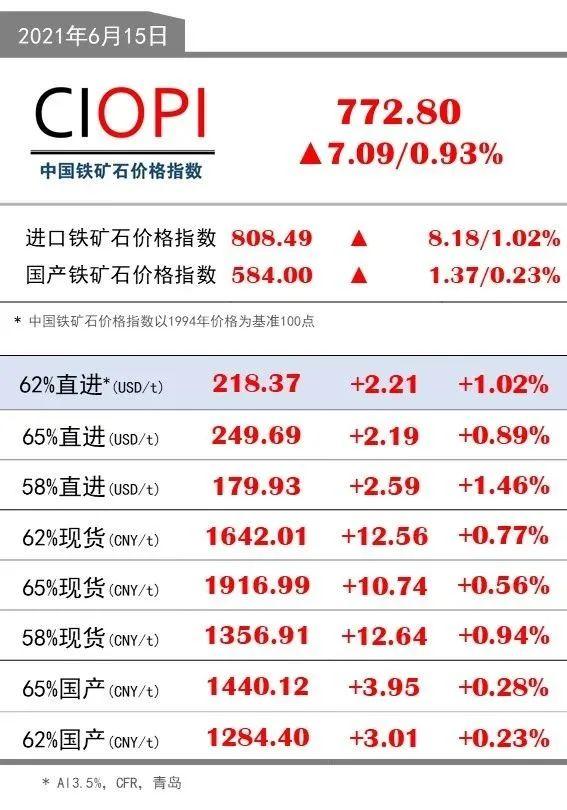 6月15日OPI 62%直进:218.37(+2.21/+1.02%)