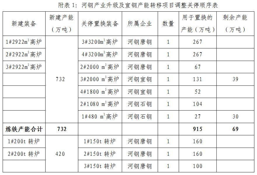 河钢集团4个产能置换项目调整关停顺序,涉及4184.5万吨铁钢产能