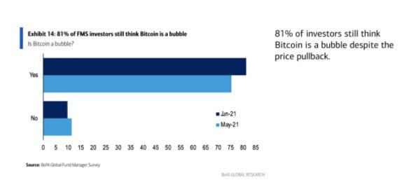 美国银行最新调查:它仍然是一个泡沫