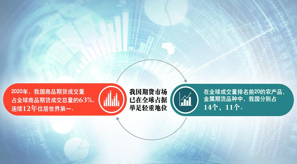 从探索实践到完善健全 期货市场运行质效不断提升