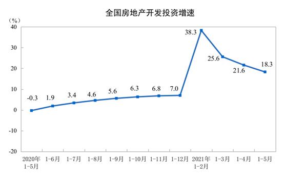 统计局:1—5月份全国房地产开发投资54318亿元 同比增长18.3%