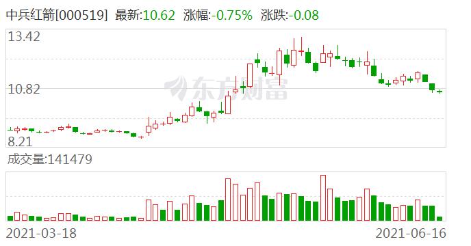 中兵红箭股东户数增加6.74%,户均持股16.83万元