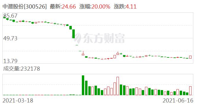 中潜股份(300526)龙虎榜数据(06-16)