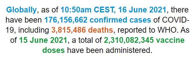 世卫组织:全球新冠肺炎确诊病例超过1.761亿例
