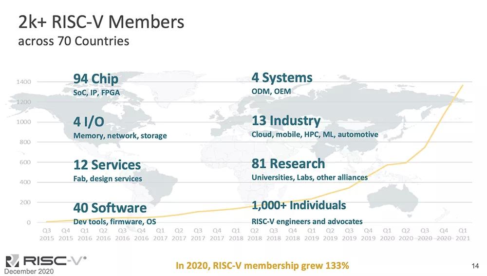 英特尔(INTC.US)有意收购芯片设计初创公司SiFive 金额或超20亿美元