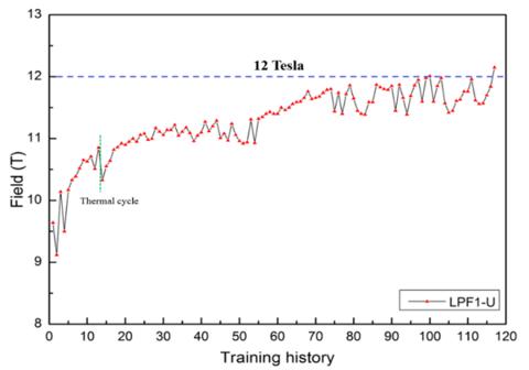 中科院自主路线超导二极磁体场强达到12特斯拉
