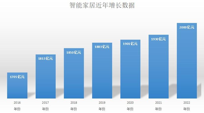 2020年按摩椅市场规模已达150亿,海尔不断创新,砥砺前行