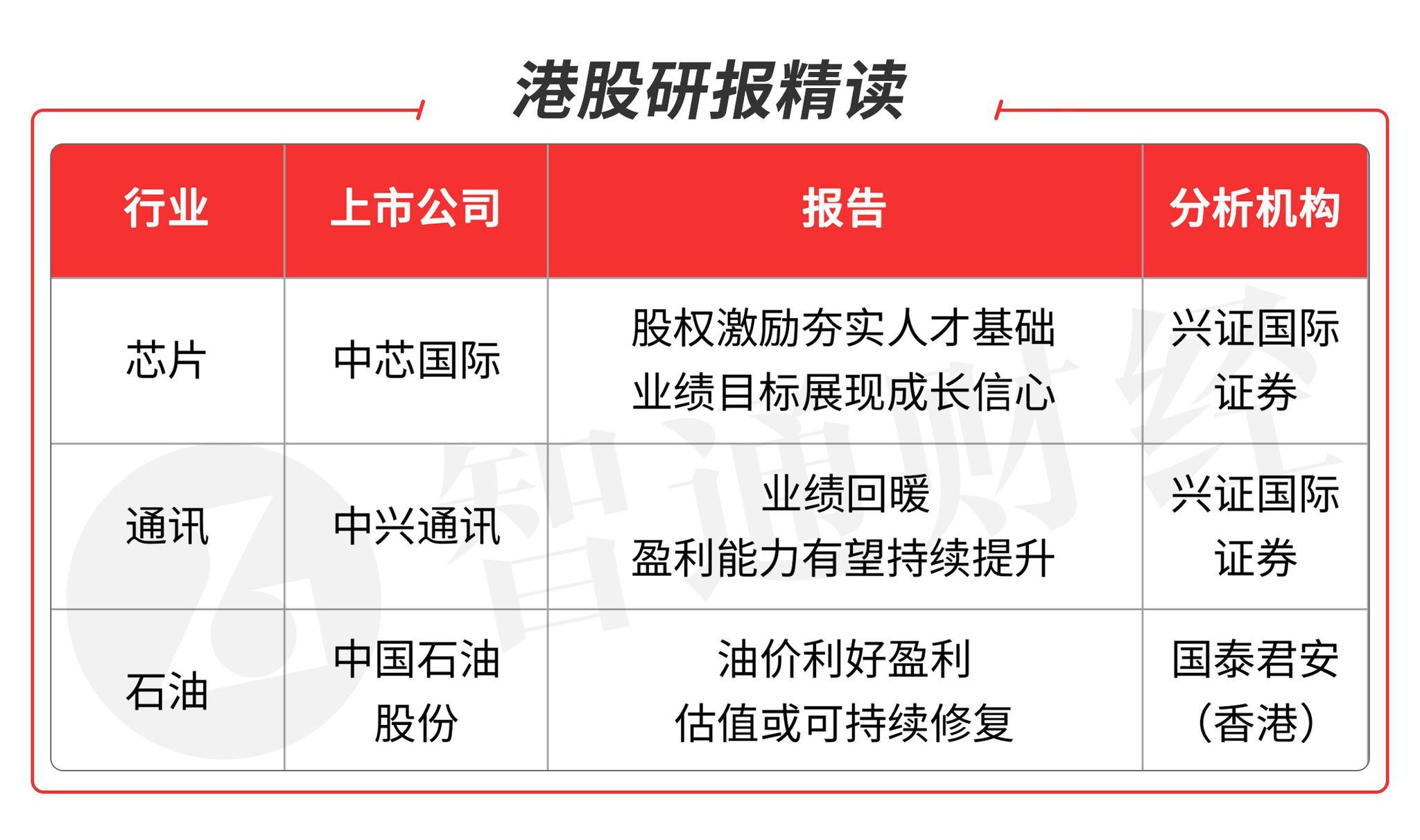 智通港股研报精读(06.17)   中芯国际(00981)产能供不应求 油价走势支持石油龙头盈利
