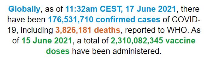 世卫组织:全球新冠肺炎确诊病例超过1.765亿例
