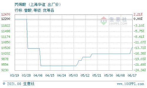 生意社:6月18日上海华谊丙烯酸价格动态