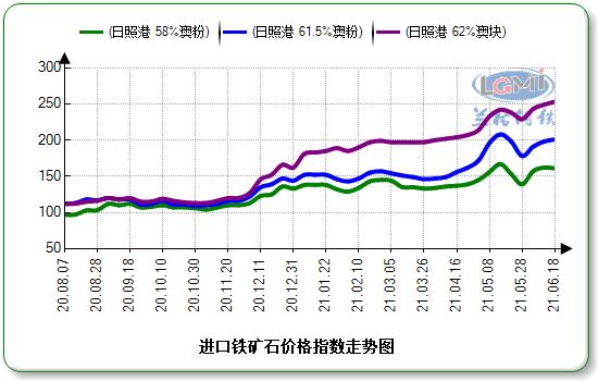 兰格钢铁:反弹近尾声 矿价下周震荡趋弱