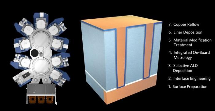 应用材料突破逻辑芯片布线方法 可扩展到3纳米节点上