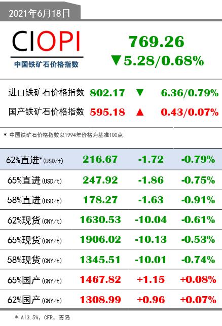 6月18日OPI 62%直进:216.67(-1.72/-0.79%)