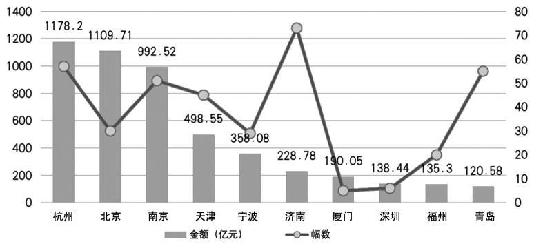 5月土地市场量价齐升 规模房企依旧占据优势